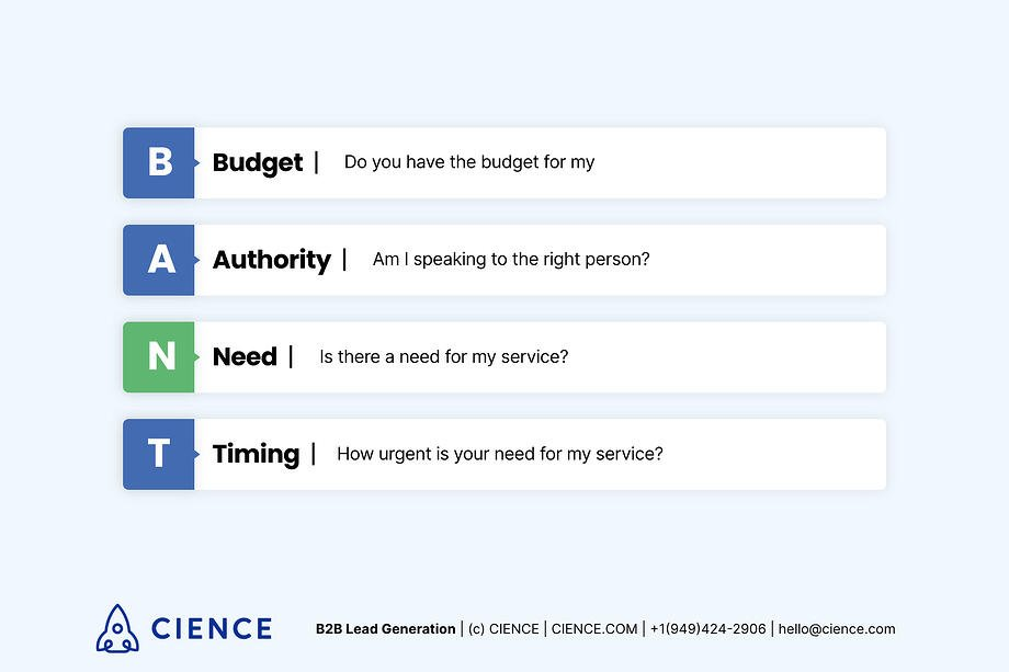 What is BANT? BANT: Budget, Authority, Need & Timing — lead qualification method