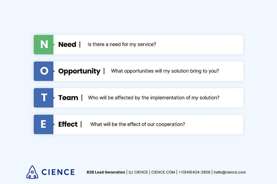 What is NOTE - lead qualification method. NOTE: Need Opportunity Team Effect