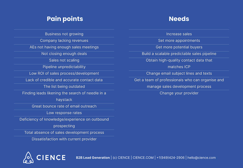 Examples of client's pain points. Examples of client's Needs