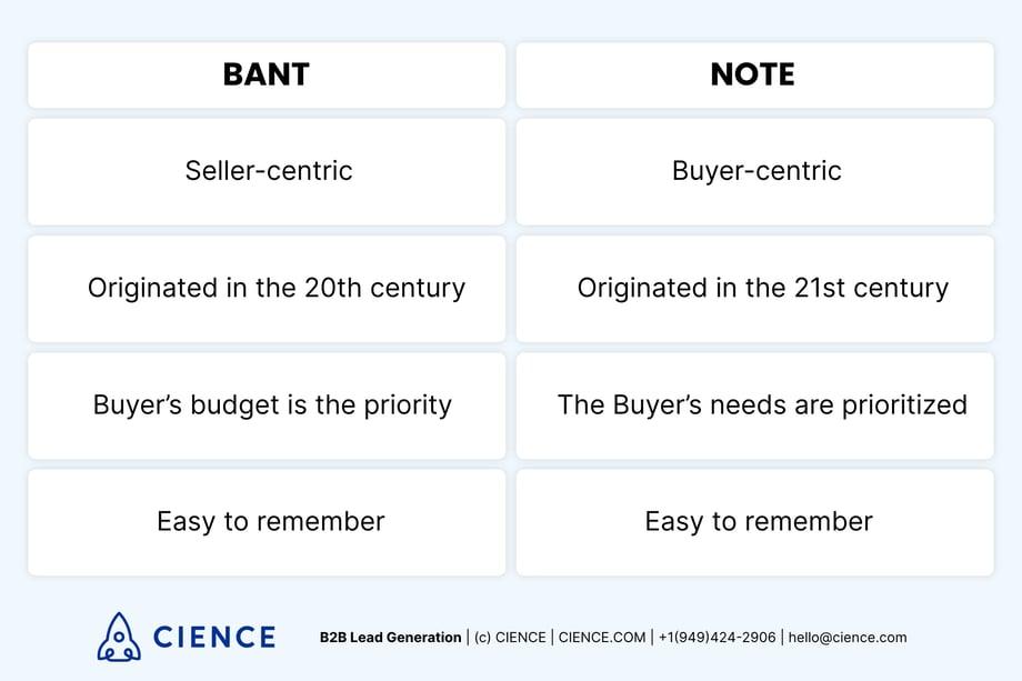BANT vs NOTE - lead qualification methodologies comparison