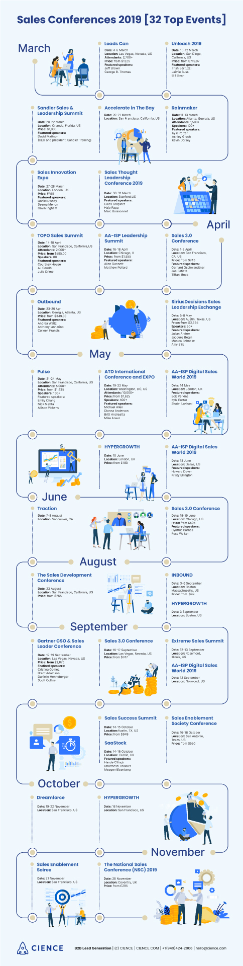 Major sales conferences and marketing events in 2019