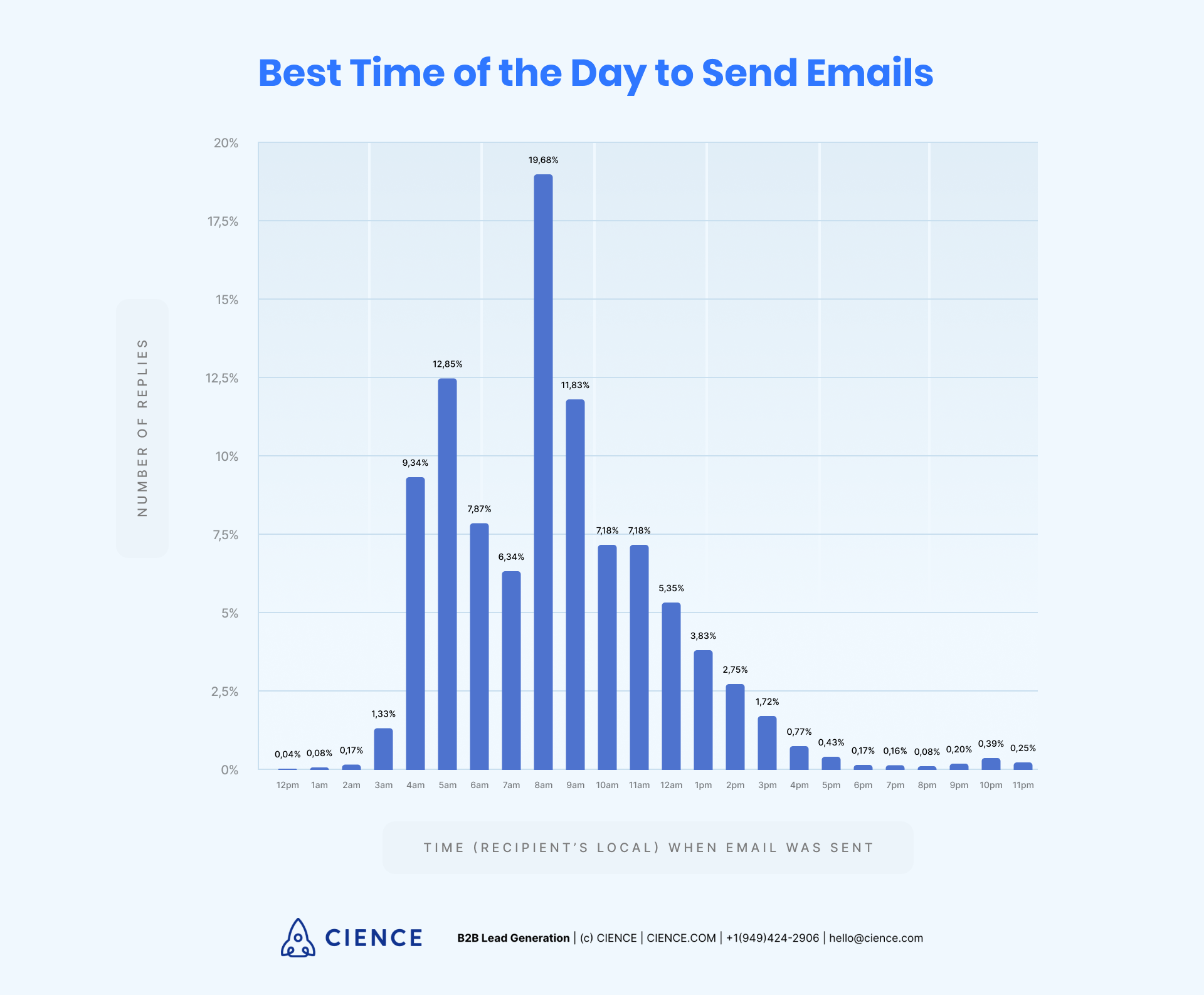 Best time of the day to send emails