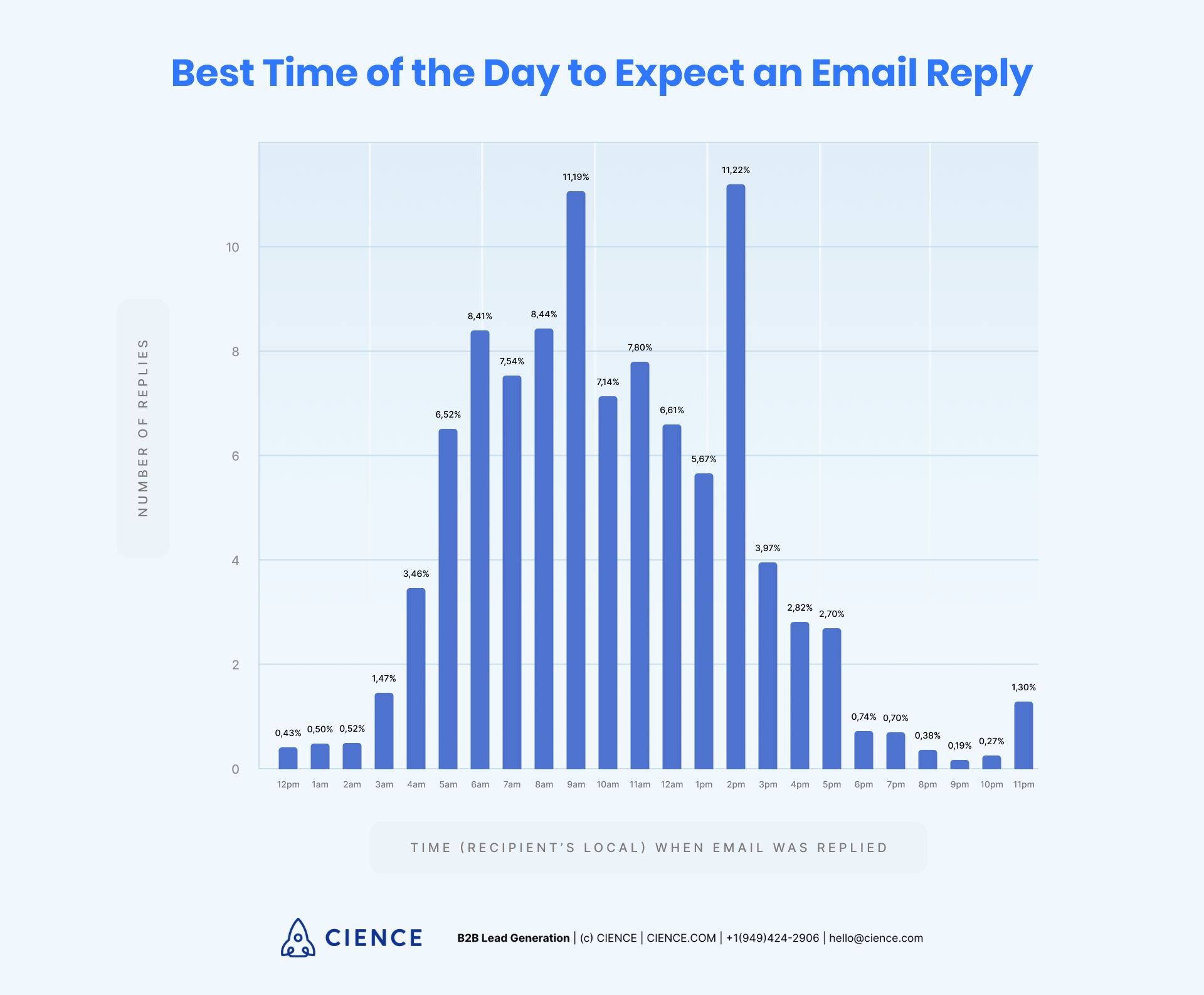 Best time of day to expect an email reply