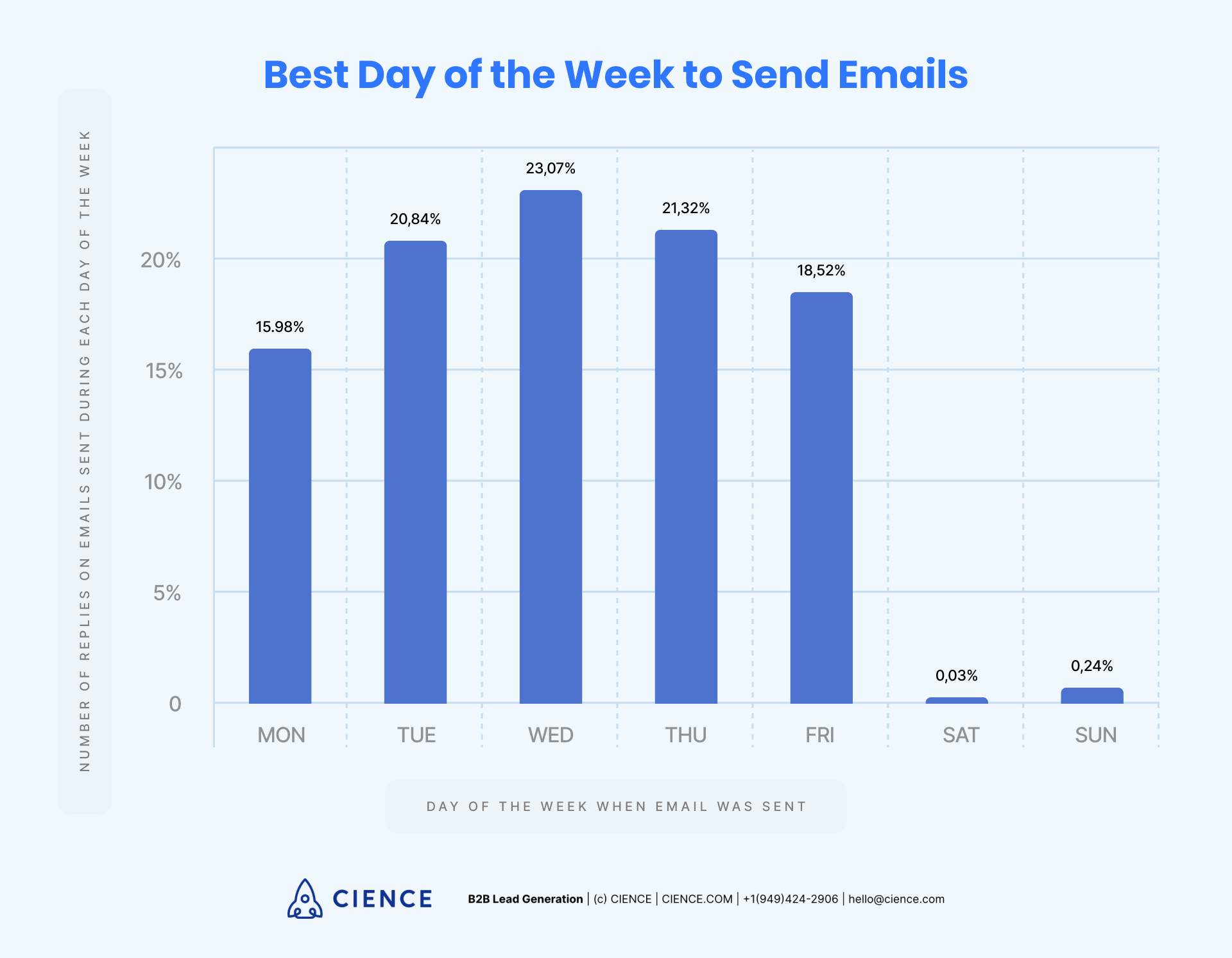 Best day of the week to send emails