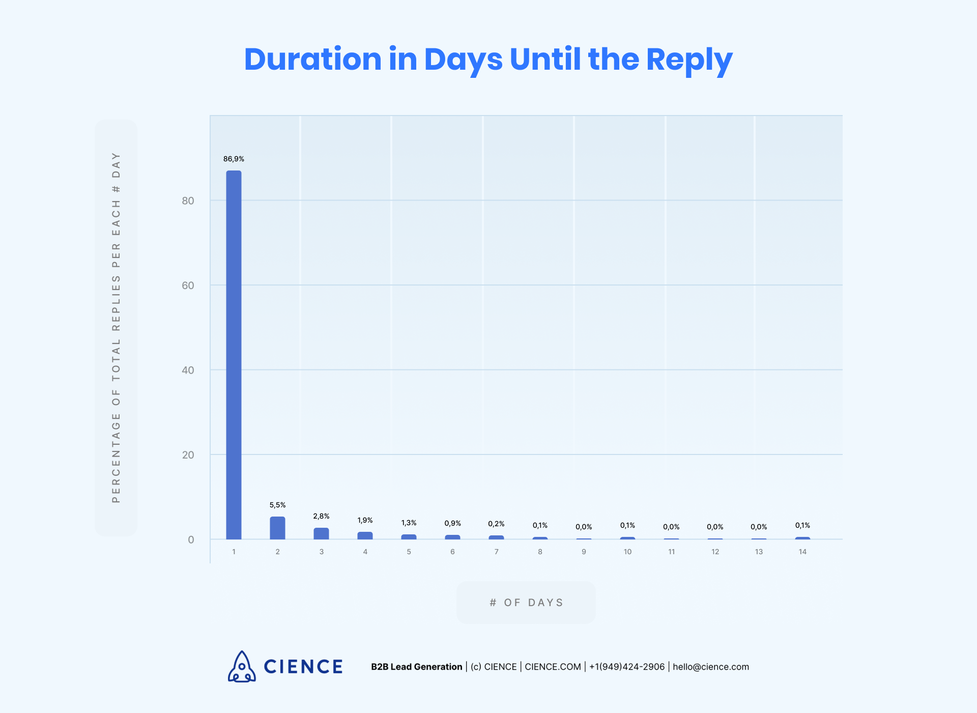 How many days does it take to receive a cold email