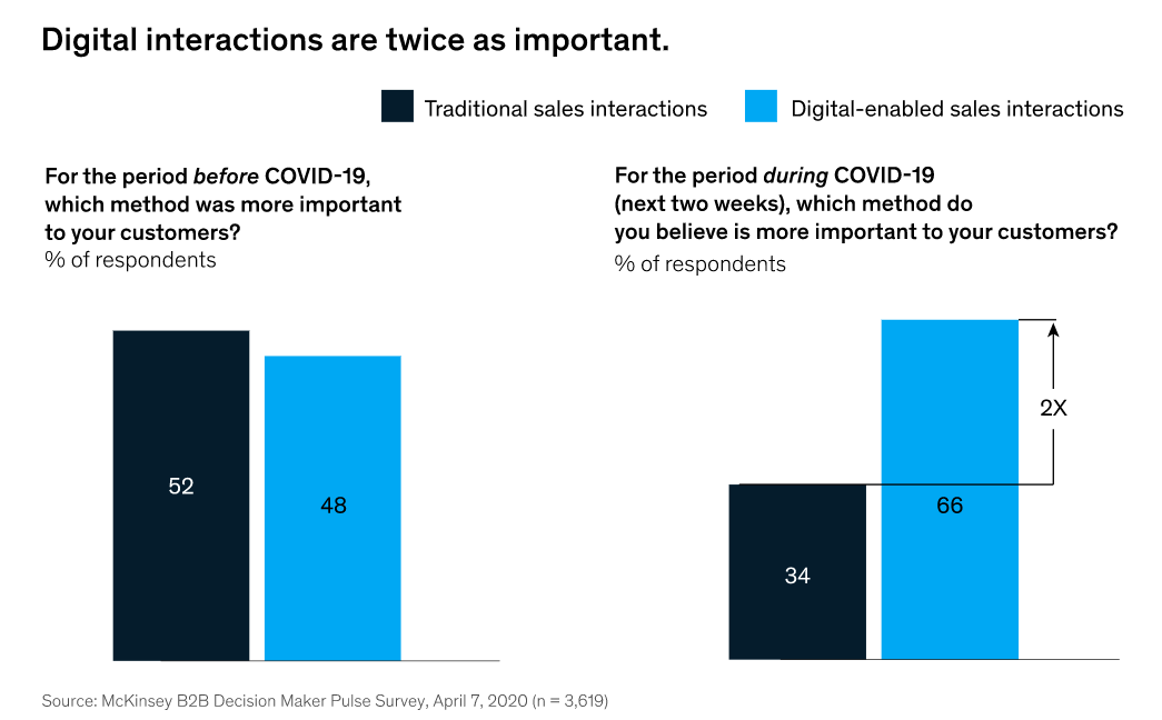 Sales interactions stats. What's more important: digital or traditional sales interactions?