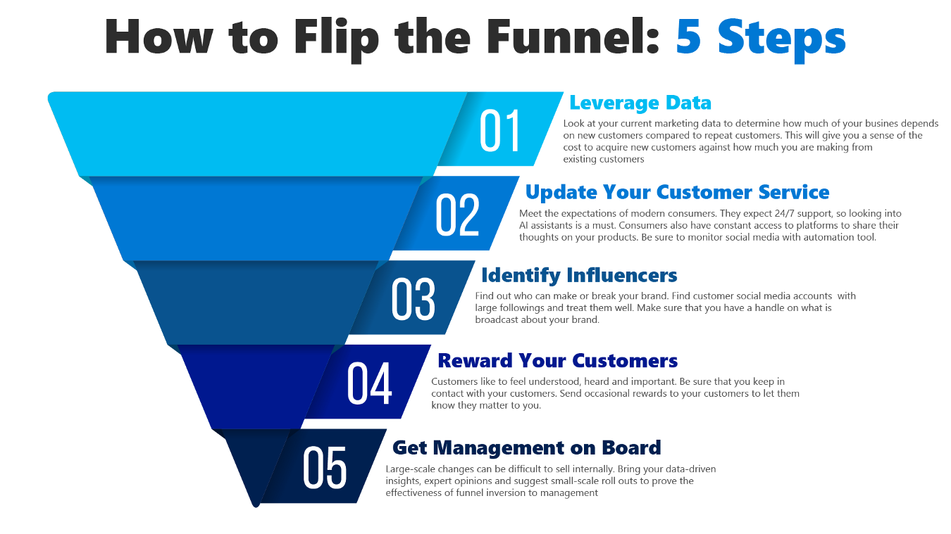 B2b conversion funnel stages