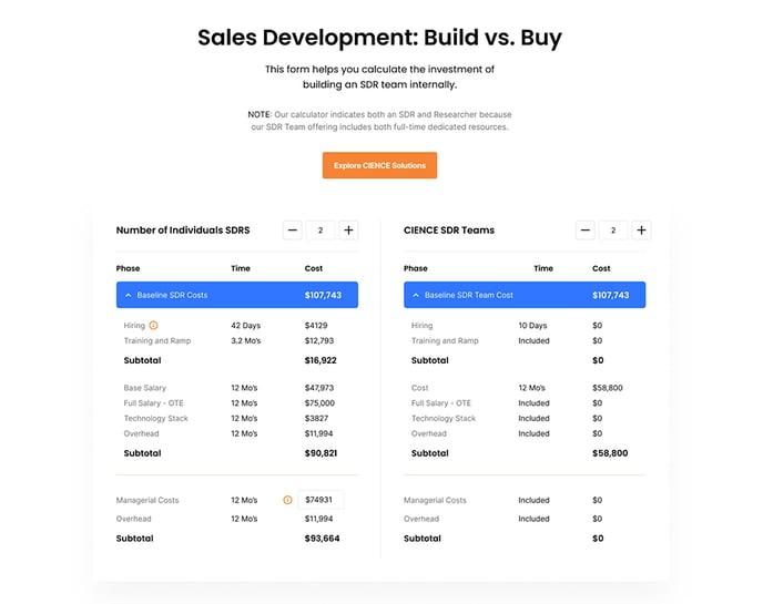 Sales Development ROI Calculator