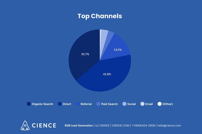 Top traffic channels - diagram