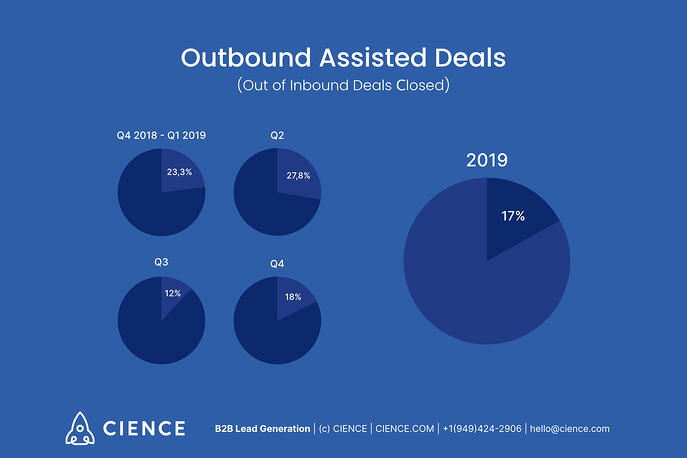 outbound assisted deals out of inbound deals closed