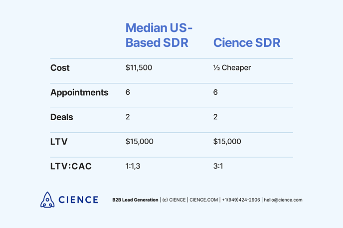 SDR costs: Median US-Based SDR vs CIENCE SDR comparison