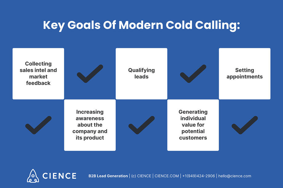 Key goals of modern cold calling: collecting sales intel and market feedback; increasing awareness about the company and its product; qualifying leads; generating individual value for potential customers; setting appointments.