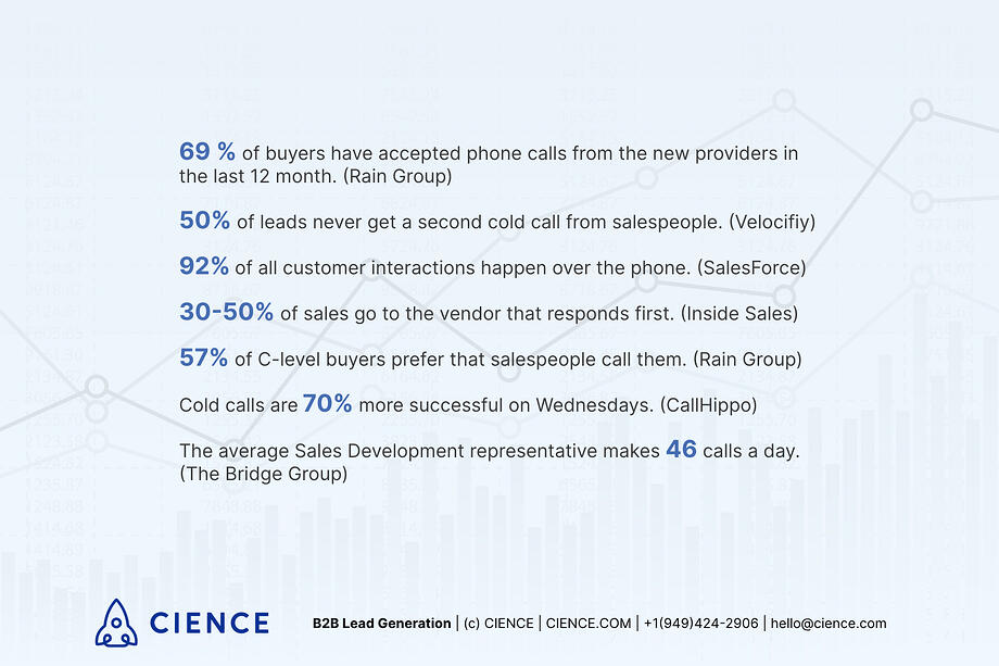 Facts and stats proving that cold calling is alive and effective.