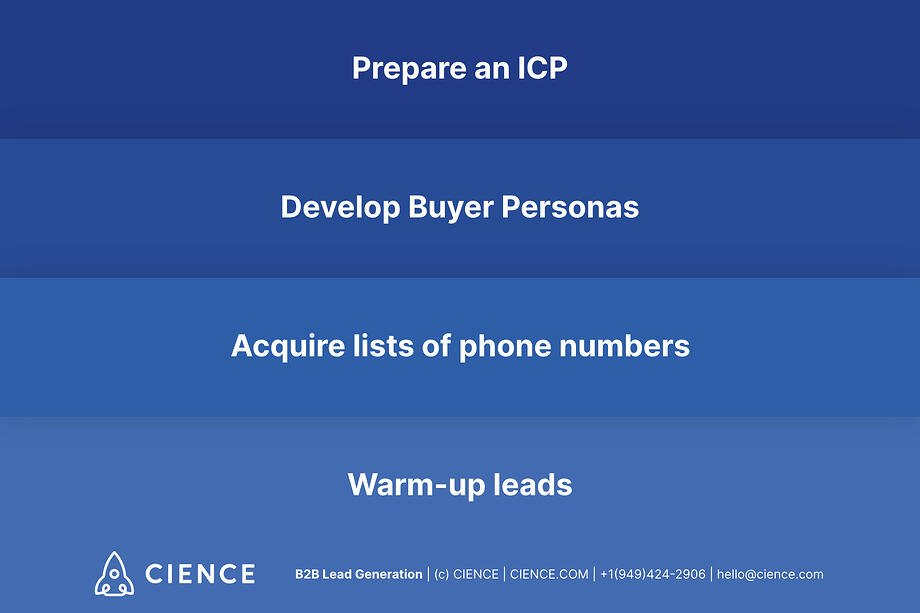 How to succeed in cold calling and set an appointment  via the phone? Take these 4 steps: Prepare an ICP; Develop Buyer Personas; Acquire lists of phone numbers; Warm-up leads.