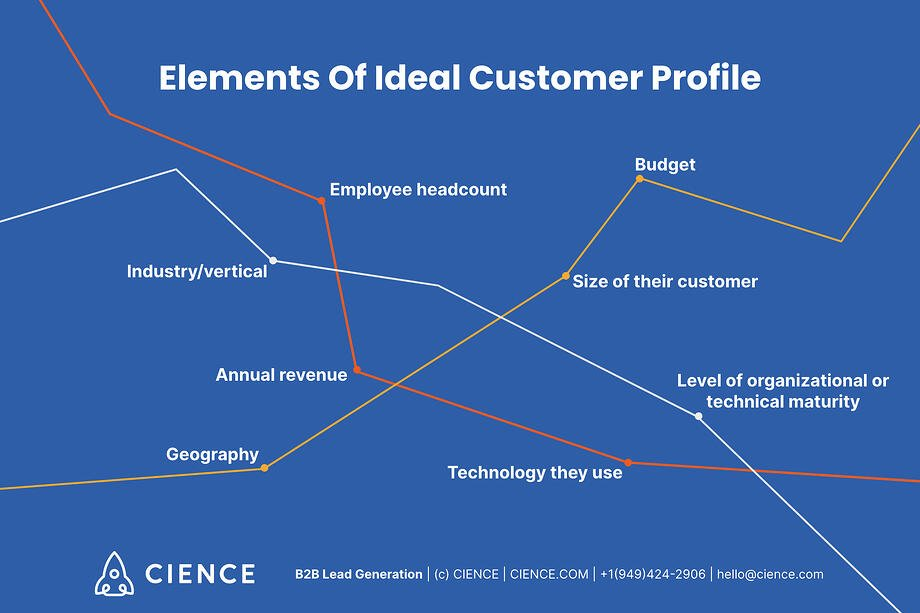 Elements of Ideal Customer Profile: Industry/vertical, Annual revenue, Employee headcount, Geography, Budget, Size of their customer, Level of organizational or technical maturity; Technology they use