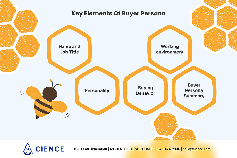 Key elements of Buyer Persona: Name and job title; Personality; Buying Behavior, Working environment, Buyer Persona Summary