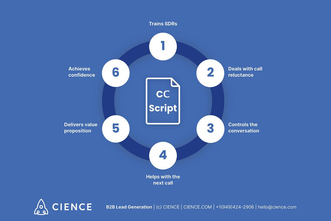 Cold calling script helps to: train SDRs, deal with call reluctance, control the conversation, help with the next call, deliver value proposition, achieve confidence.