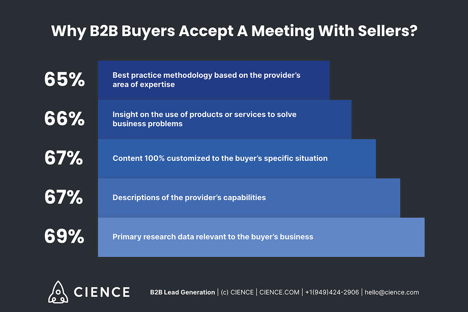 Why B2B Buyers Accept a Meeting with Sellers? Stats