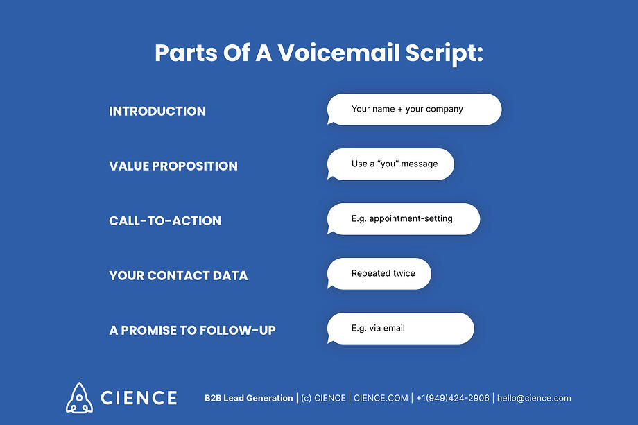Good voicemail consists of 5 parts. Parts of a voicemail script: introduction, value proposition, call-to-action, your contact data, a promise to follow up
