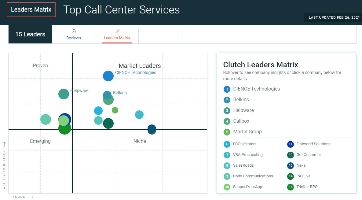 Clutch_top_callers_1