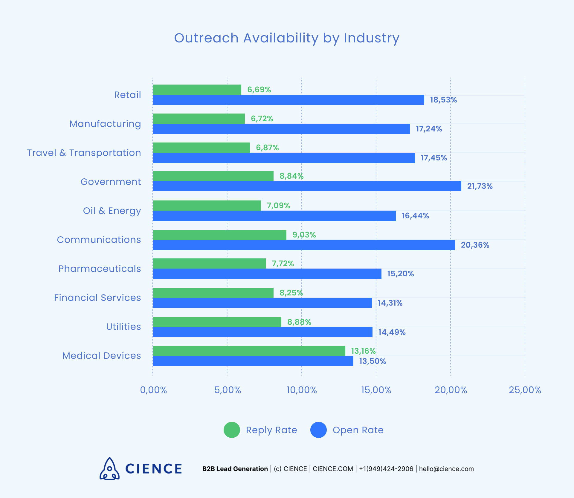 Most available industries to reach out to - email marketing