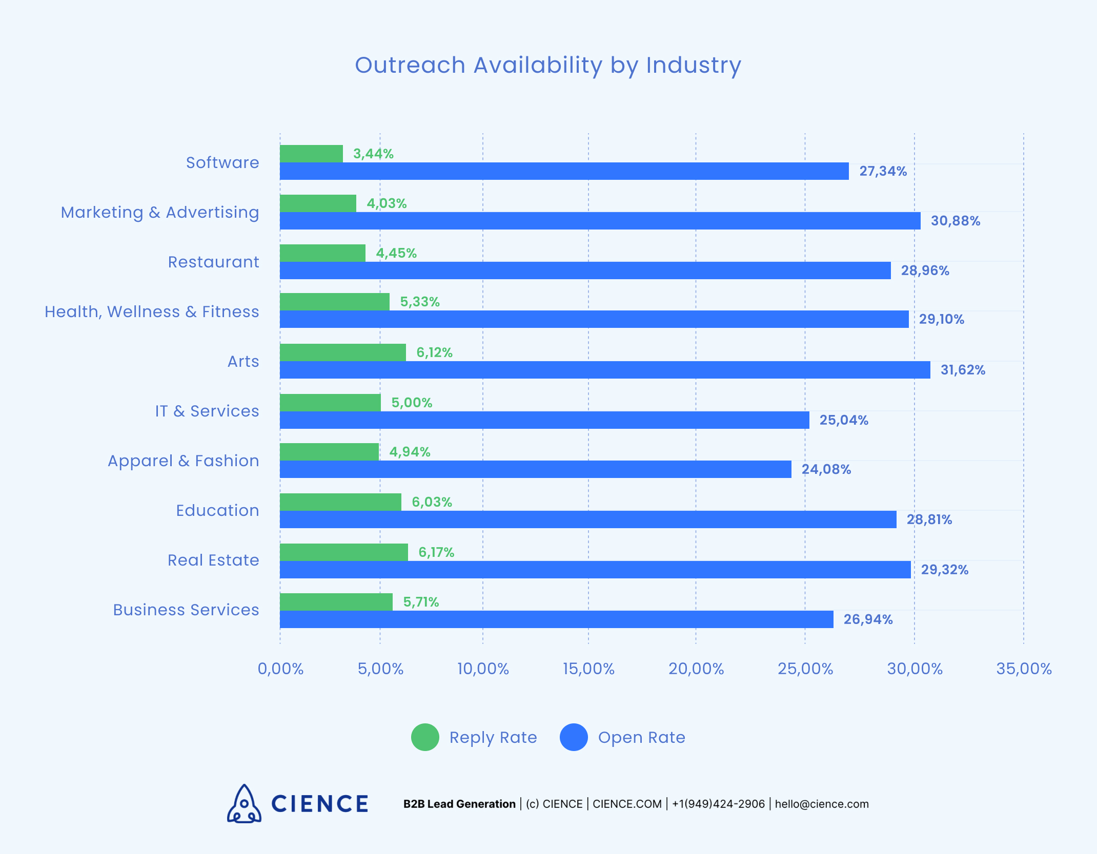 Least available industries to reach out to by email