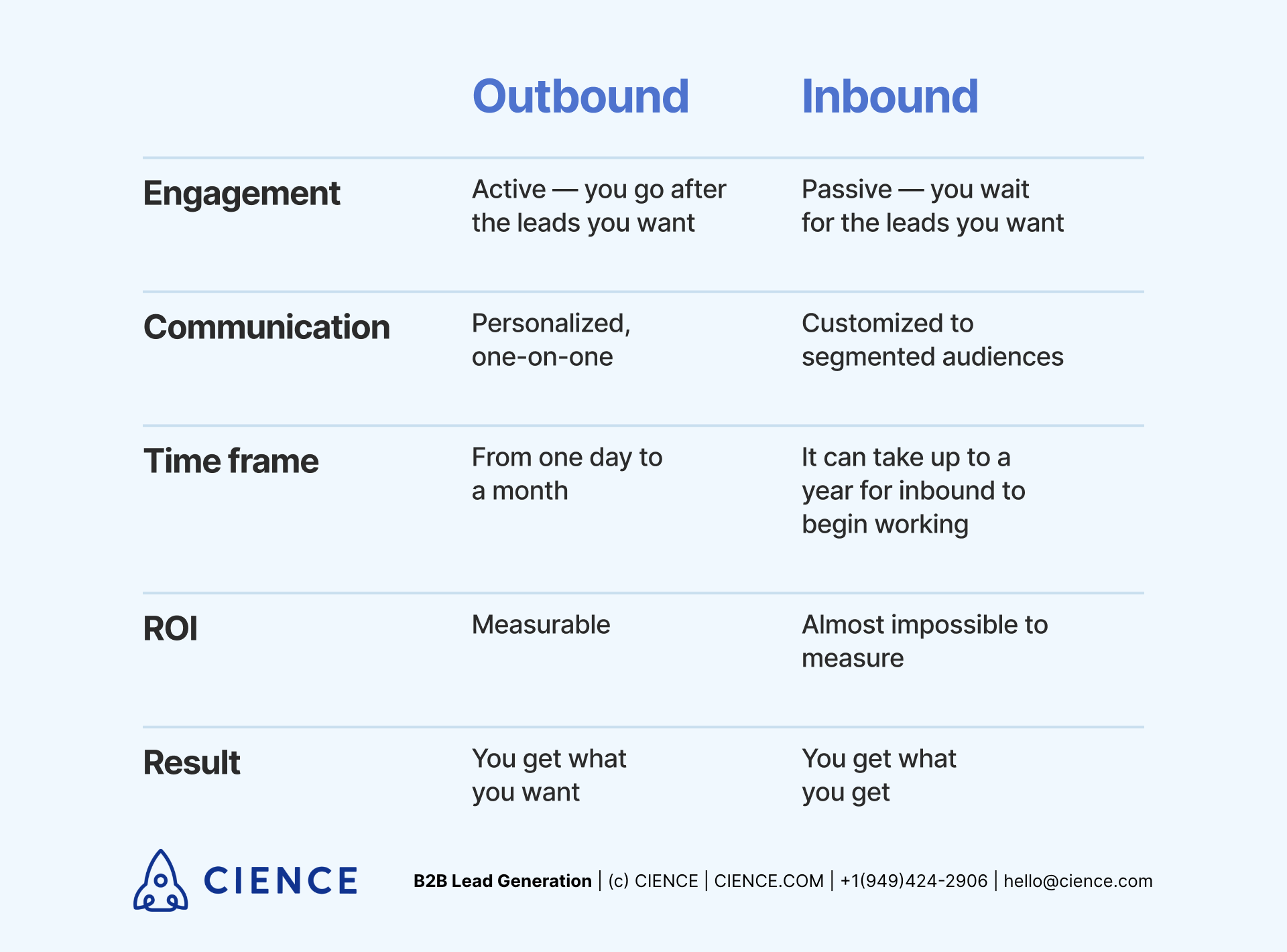 Differences between Inbound and Outbound Marketing