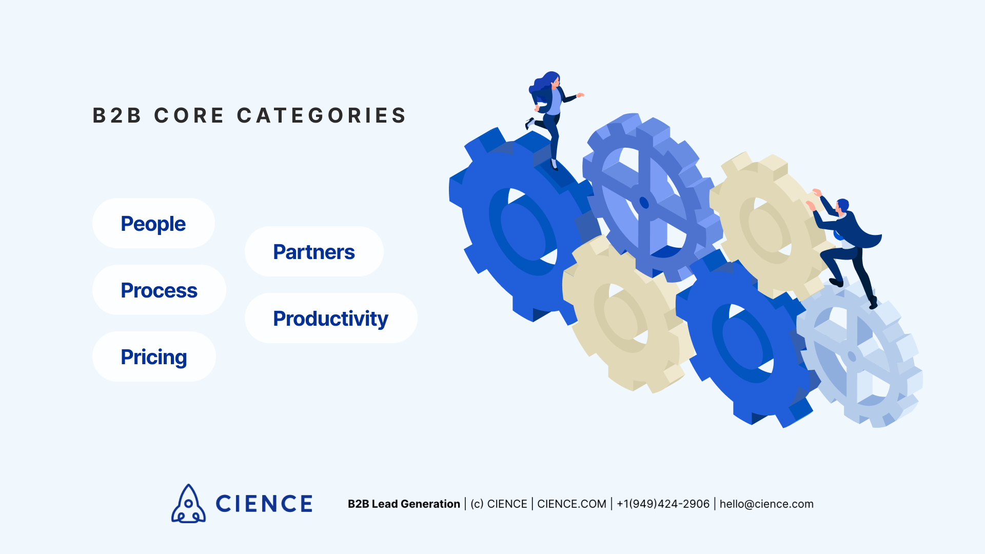 B2B Core Categories: People, Process, Pricing, Partners, Productivity