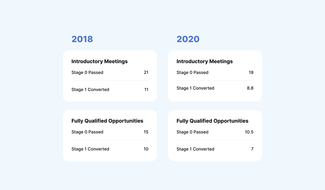 Converted opportunities per month - Introductory Meetings and Fully Qualified Opportunities - The Bridge Group SDR Metrics Report