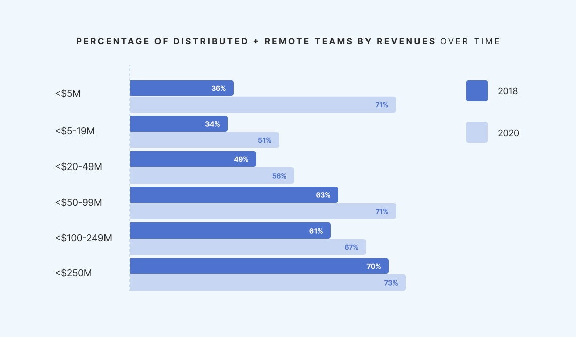percentage of remote teams by revenues - The Bridge Group SDR Metrics Report