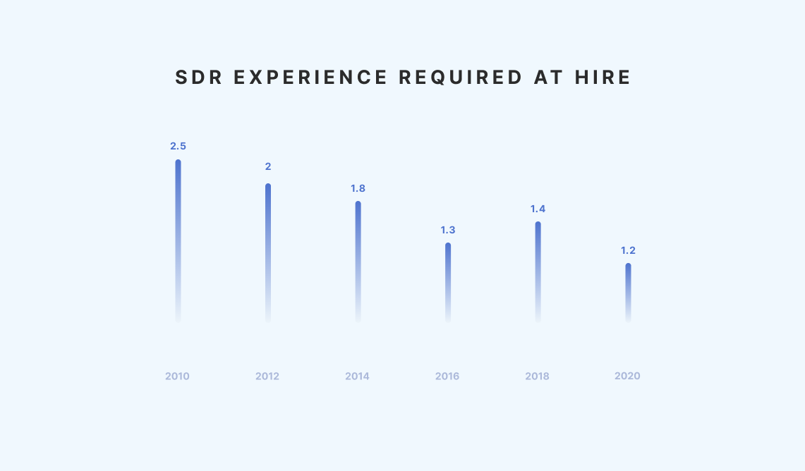SDR experience Required at Hire - SDR Metrics Report by the Bridge Group
