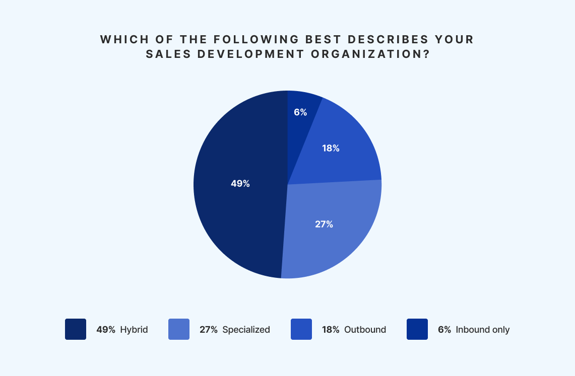 Sales Development Organization Types: Hybrid, Specialized, Outbound, Inbound only - The Bridge Group SDR Metrics Report
