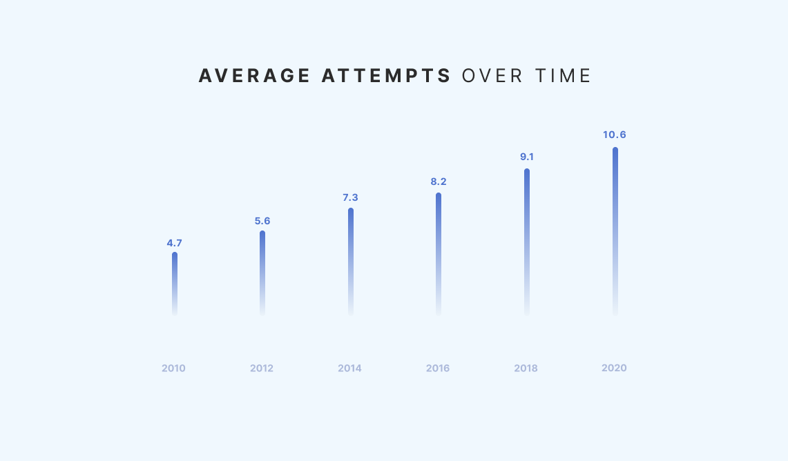 SDR Metrics Report - Average attempts to connect with a prospect over time - bi-annual statistics