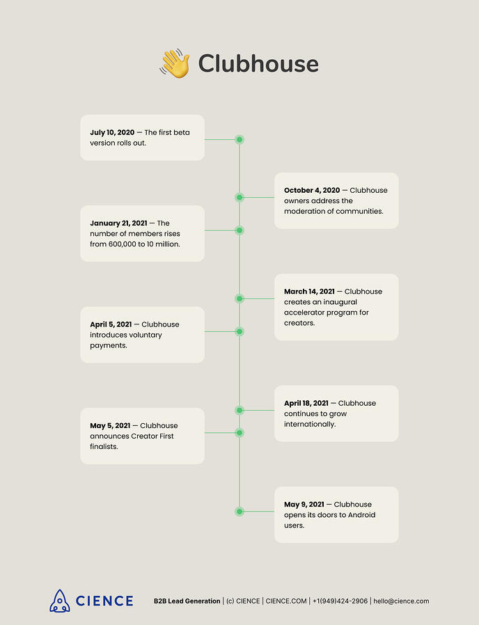 Clubhouse App History and Timeline - Inforgraphics