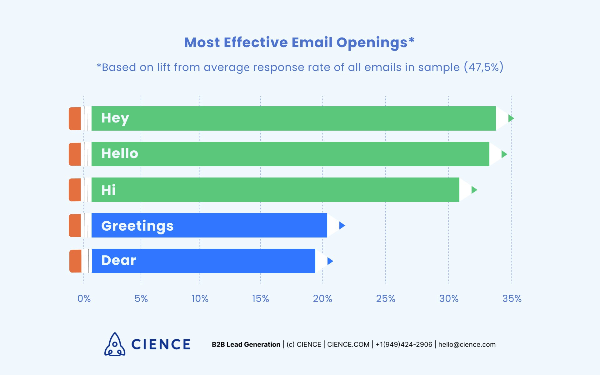 Most effective email openings