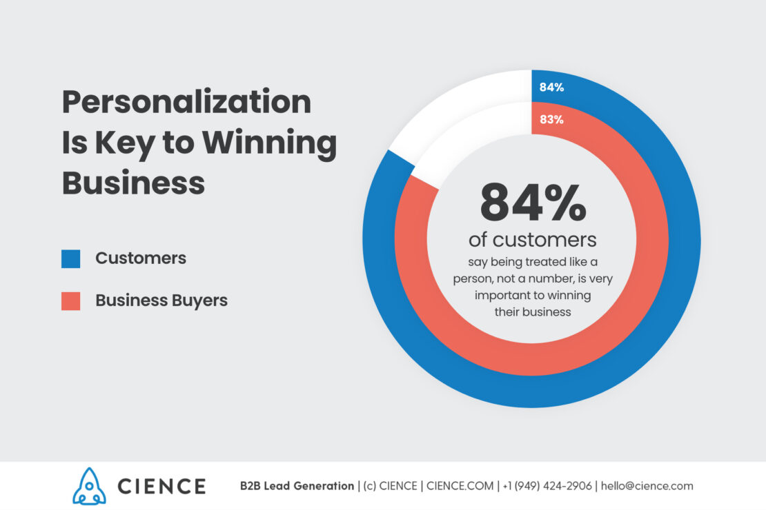 Personalization is Key to Winning Business - Sales Development