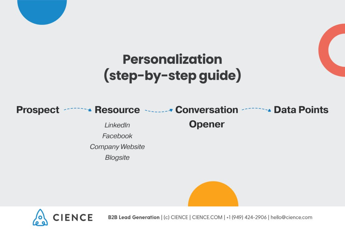 Cold Email Personalization Steps - Sales Development