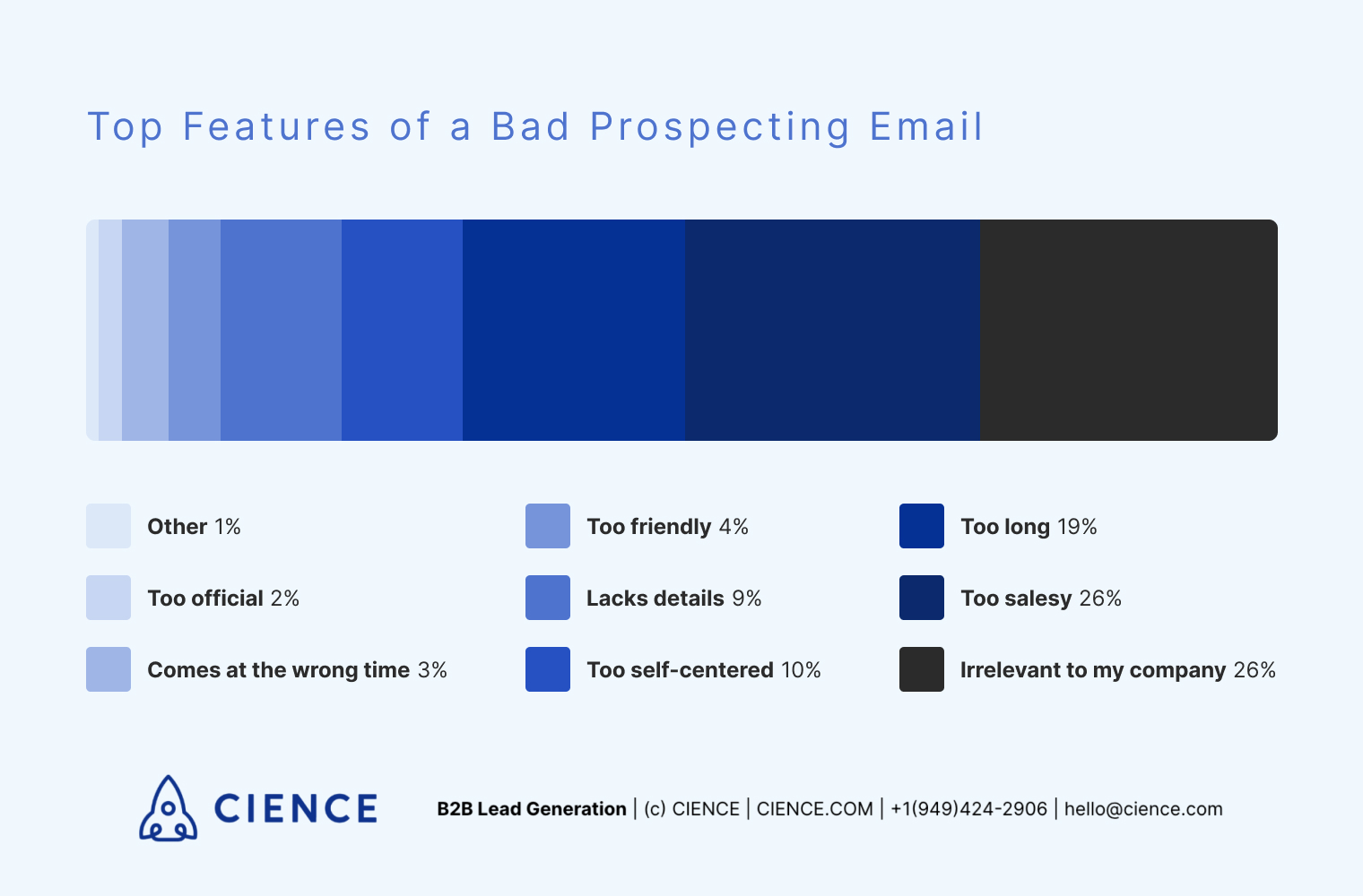 Top features of a bad prospecting email