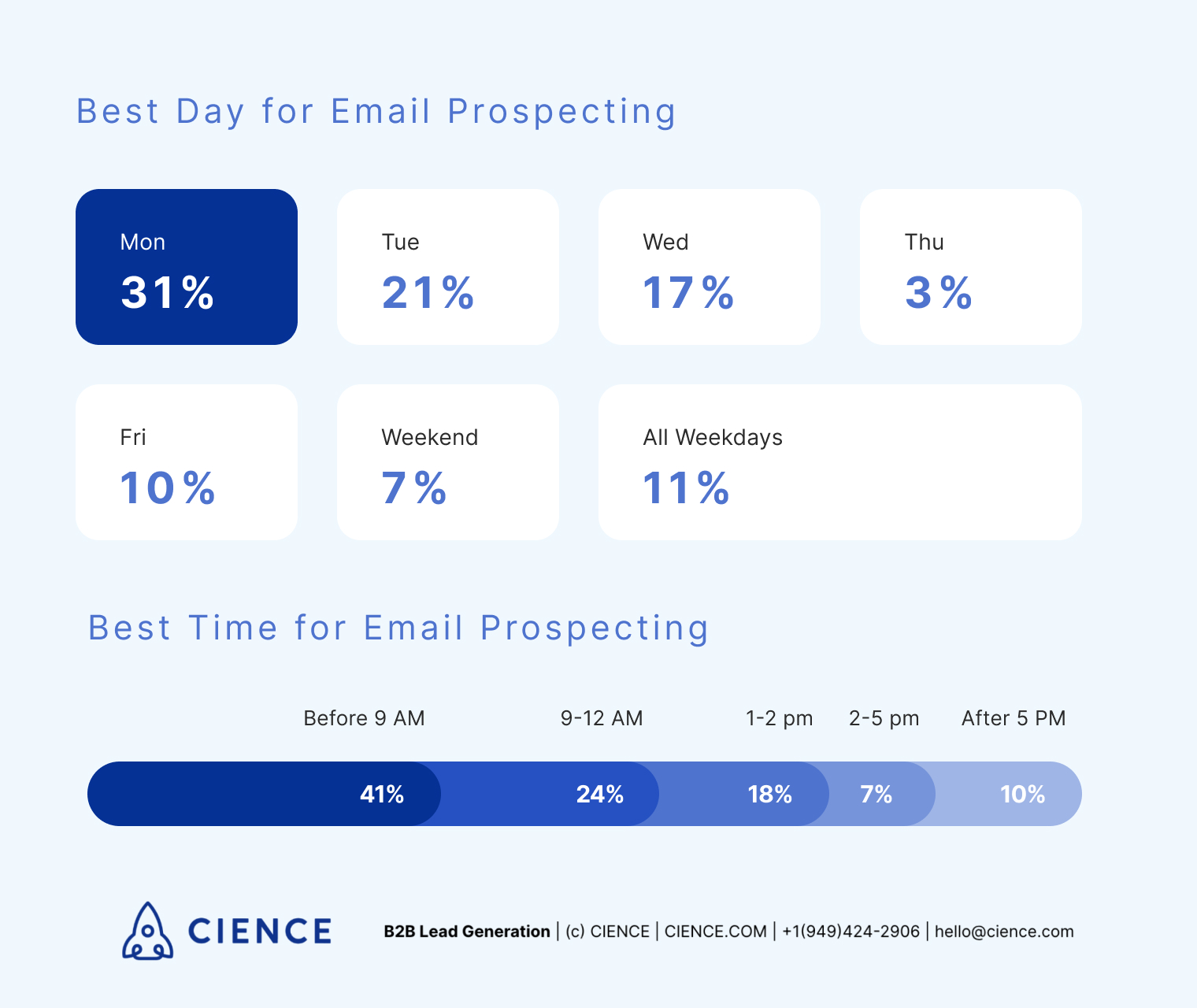 Best day and time for email prospecting