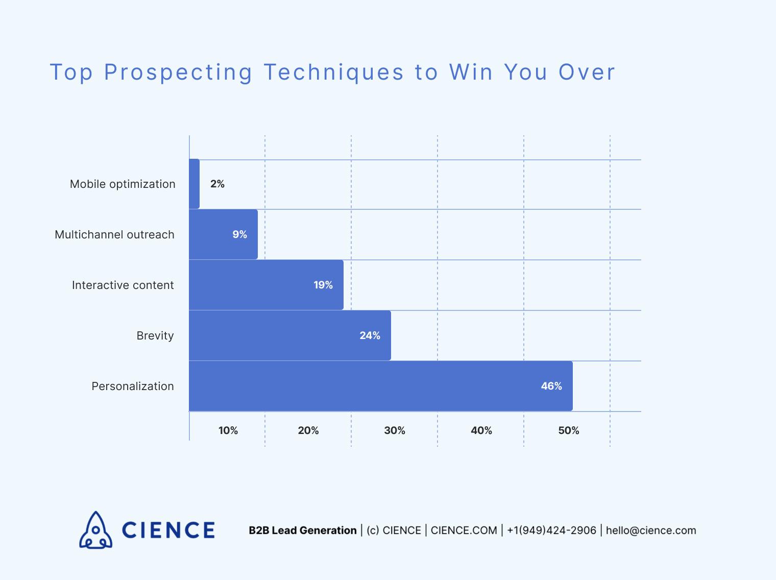 Top prospecting techniques - statistics