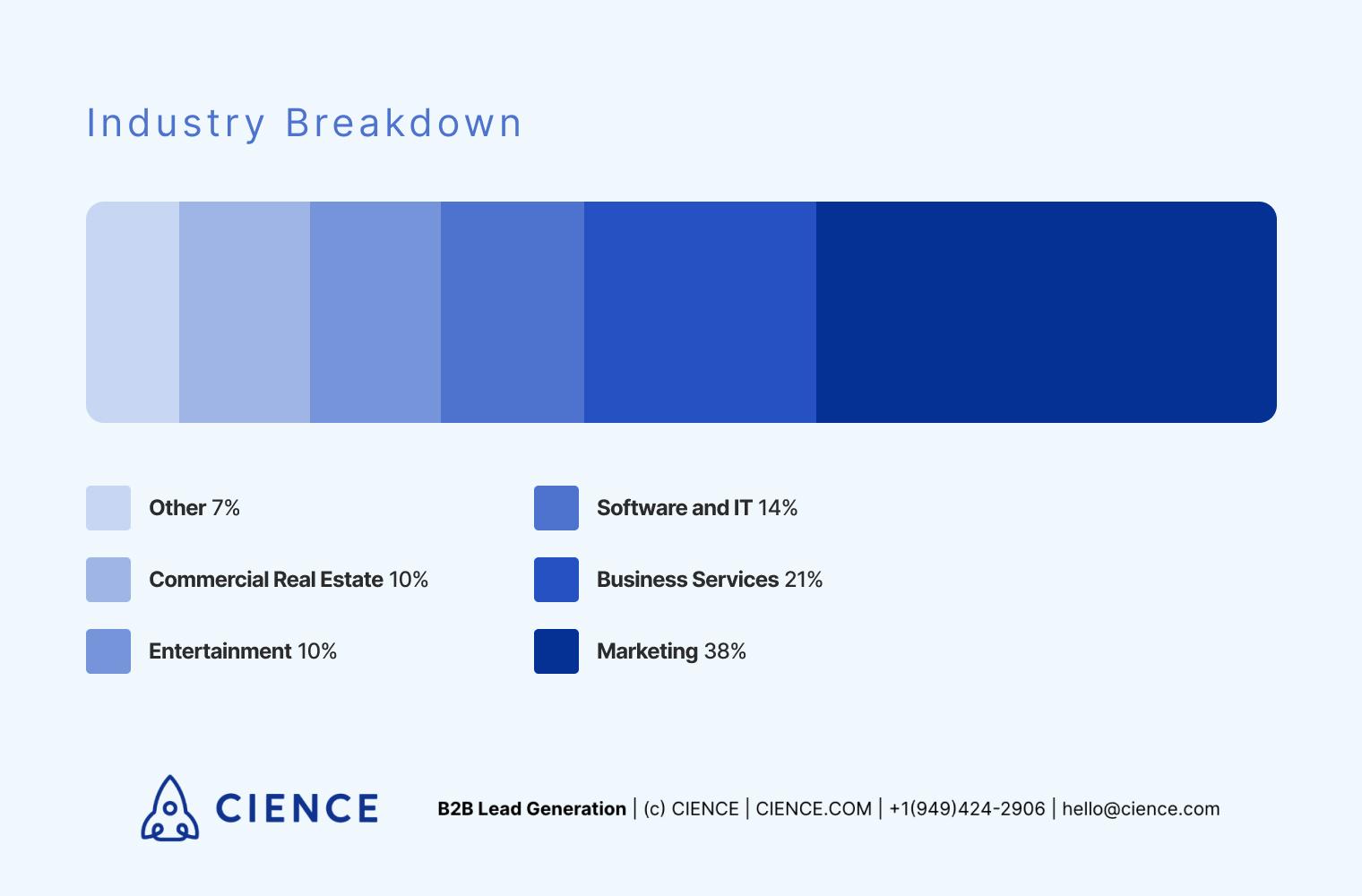 How to approach prospects survey: industry breakdown