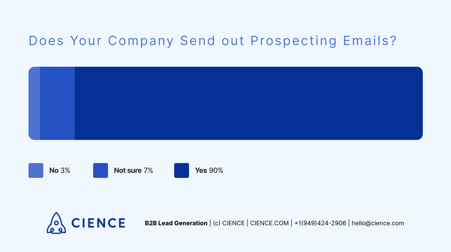 Does Your Company Send out Prospecting Emails? Survey