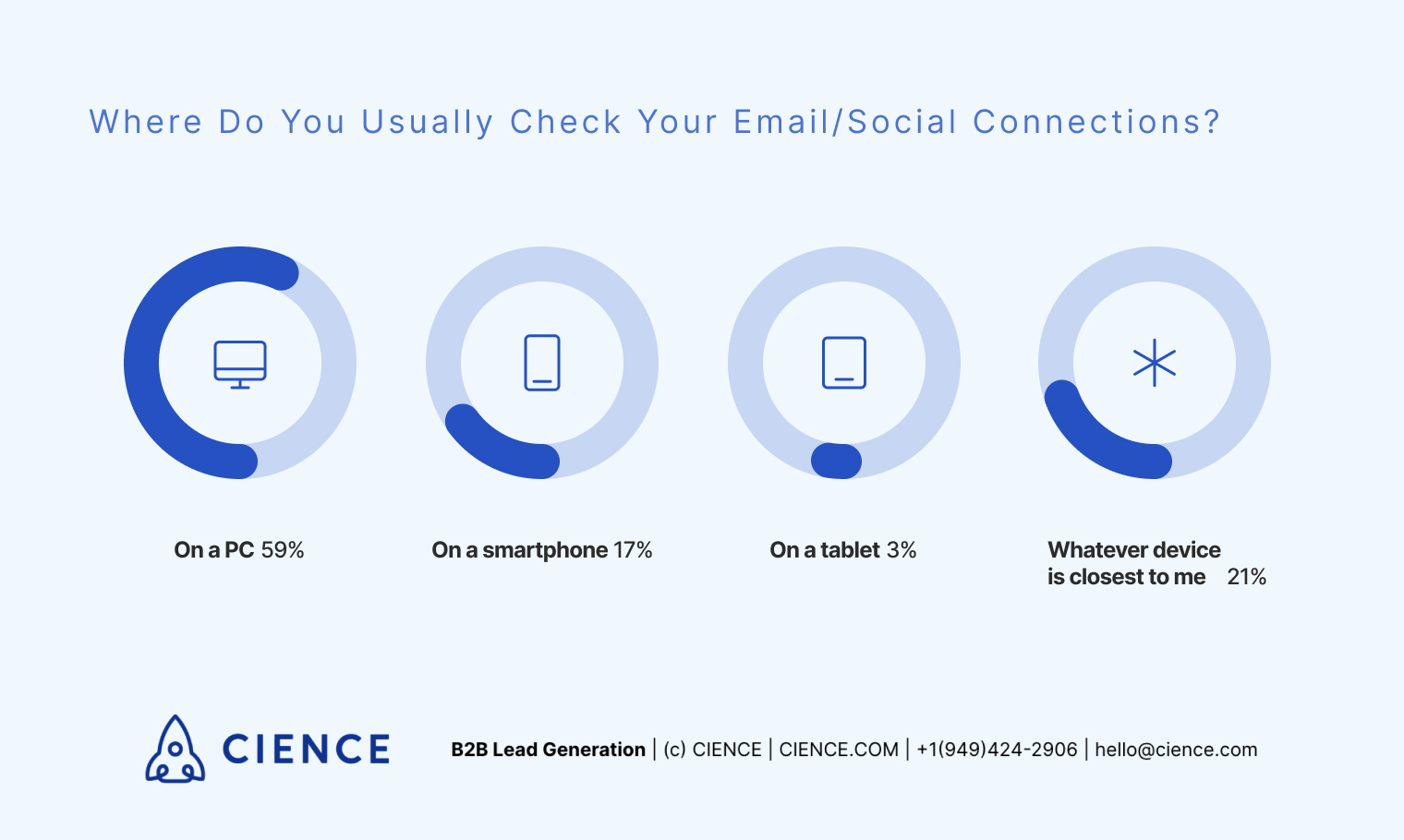 Where do you you usually check your email and social media? Survey