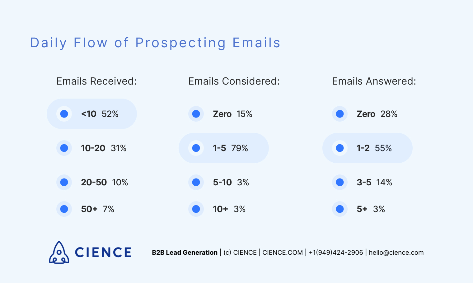 Daily flow of emails. How many prospecting emails do you receive a day? Survey