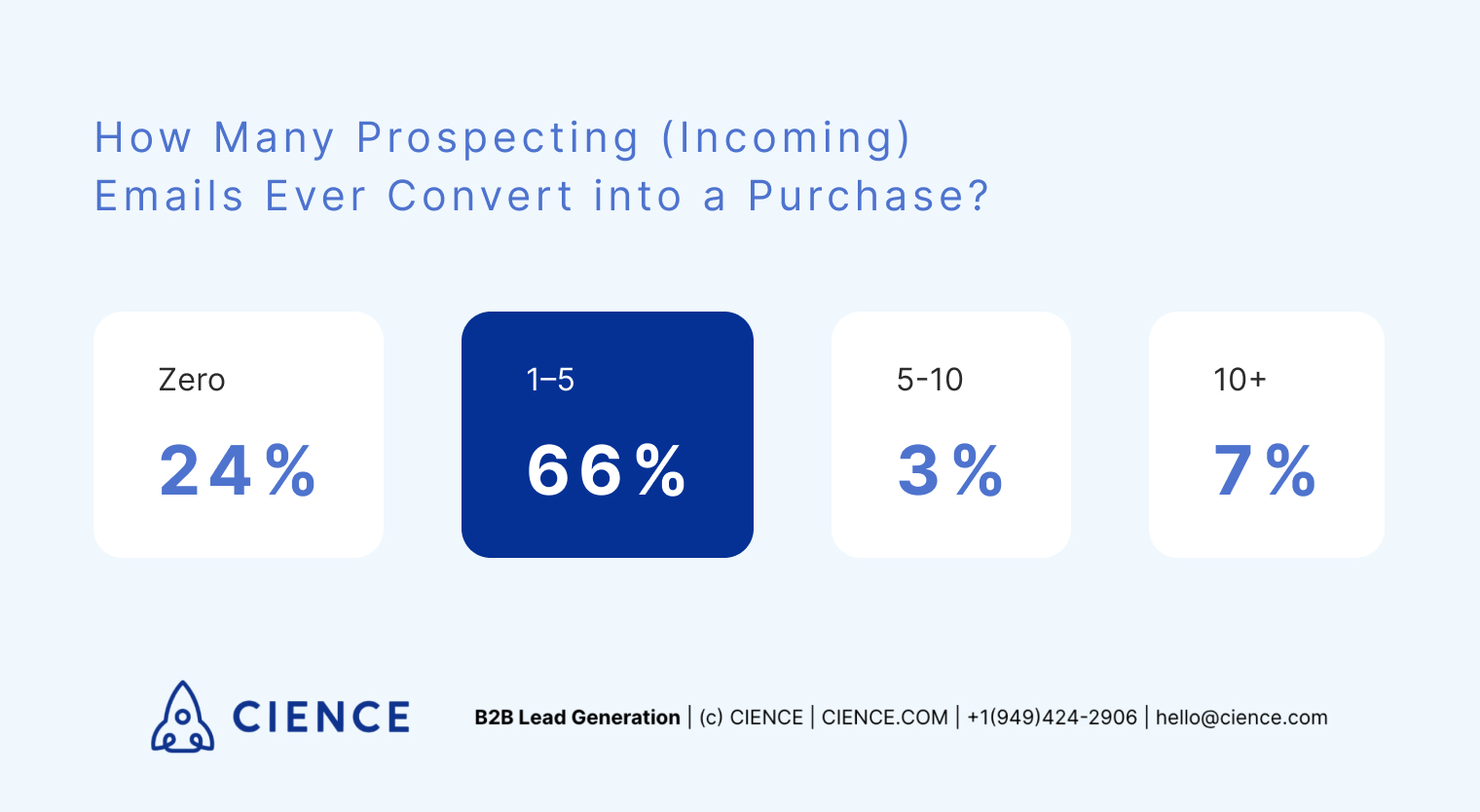 How many incoming prospecting emails are converted into pruchase? Survey