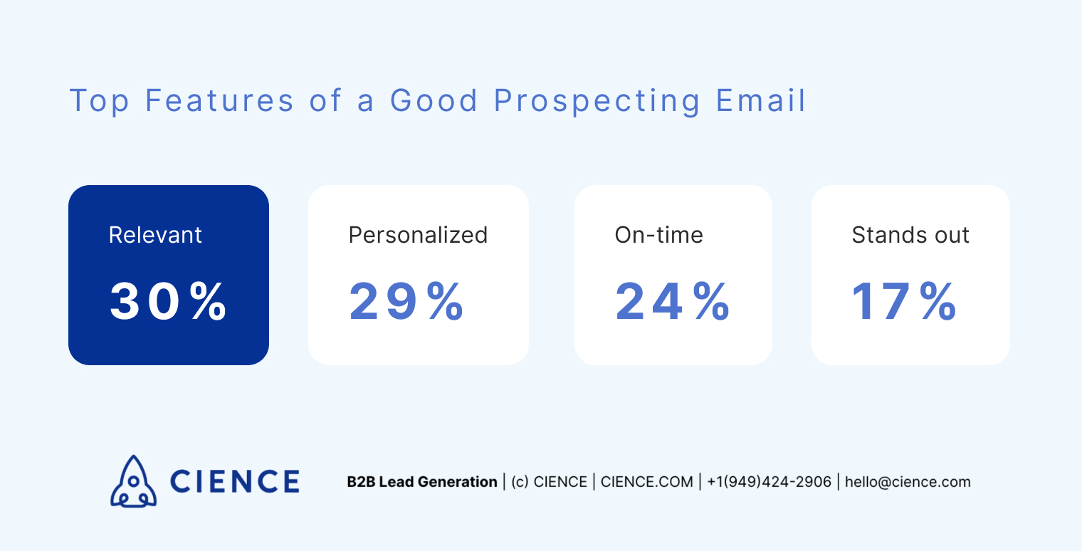 Top features of a good prospecting email