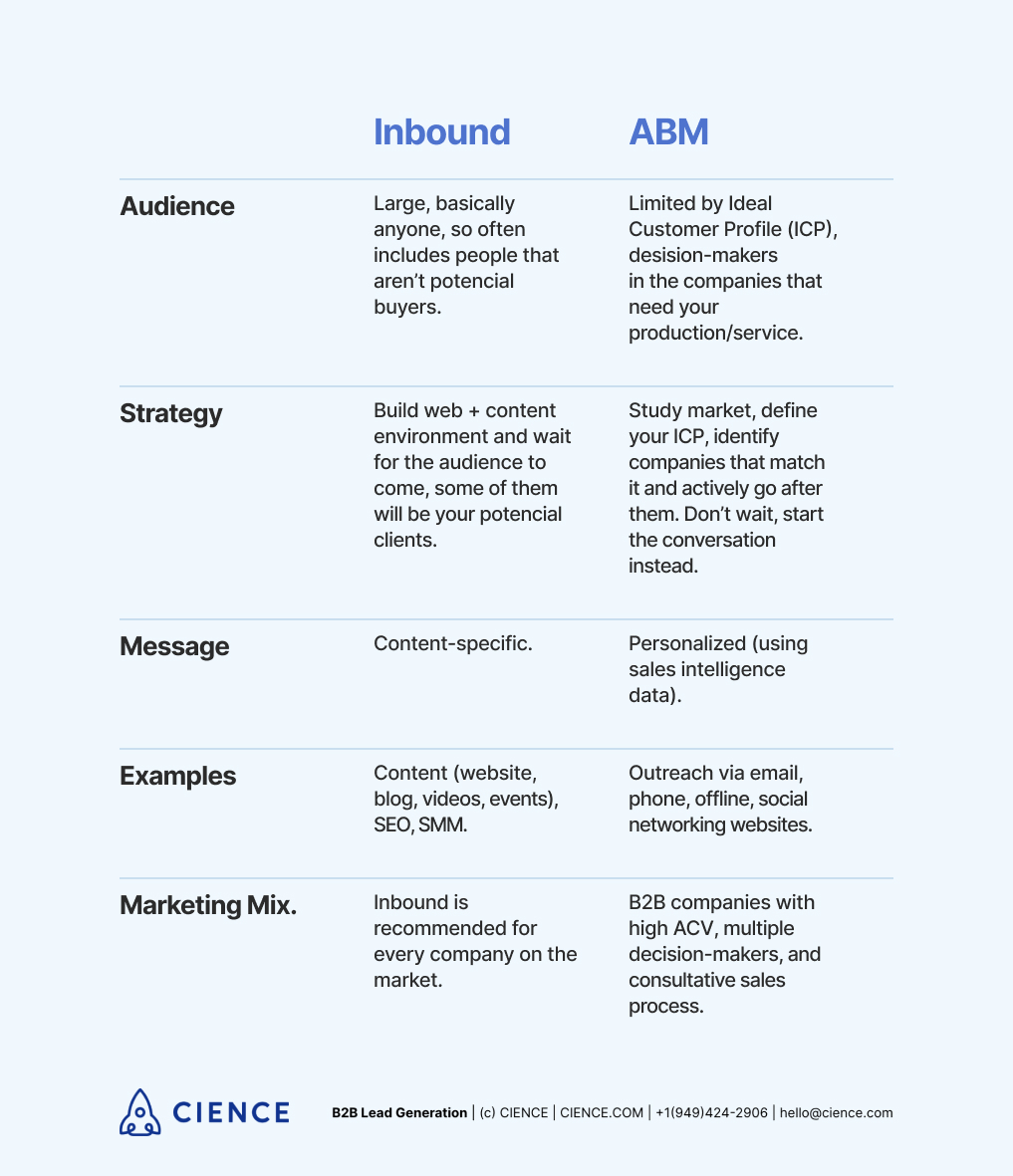 ABM vs Inbound Marketing: differences and similarities