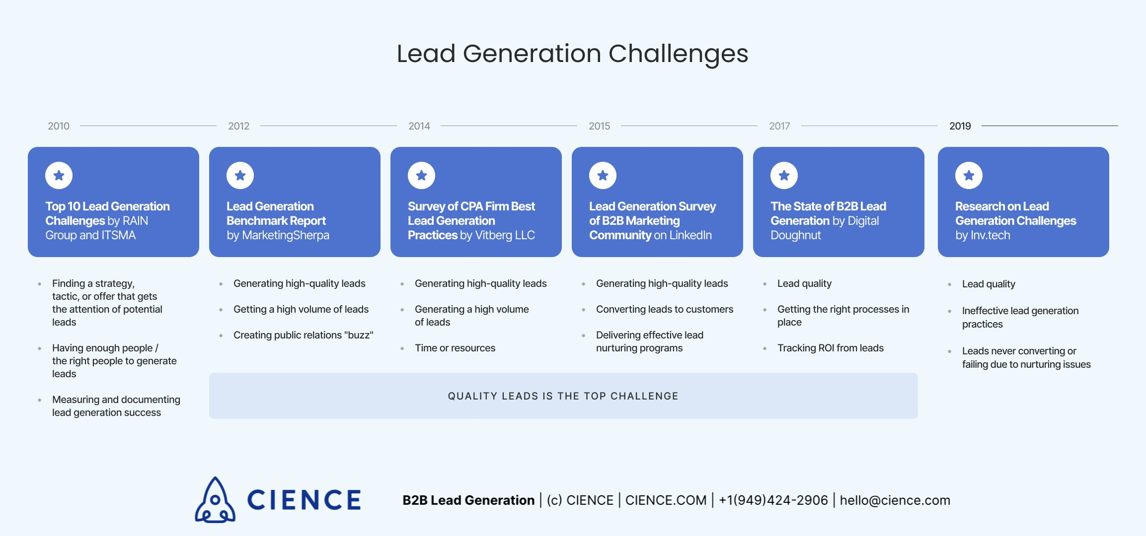 What are biggest lead generation challenges? We gathered data from multiple reports.
