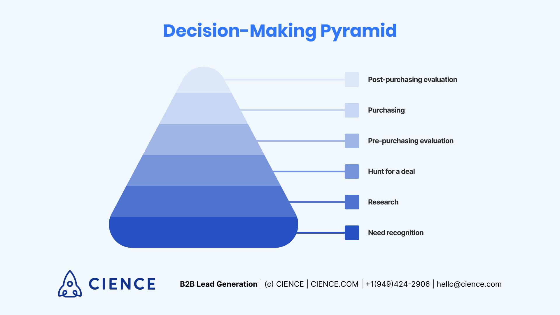 Decision-making pyramid