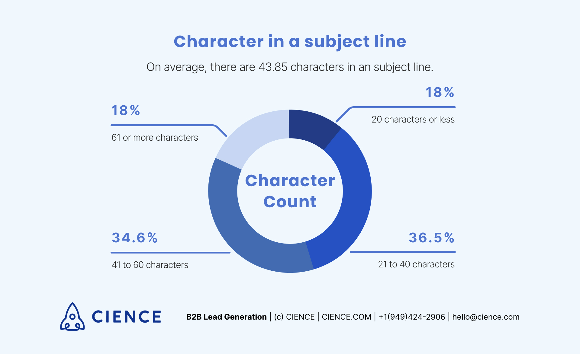 character_count_in_a_subject_line